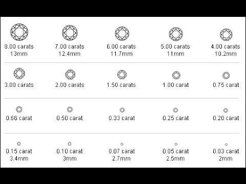 Diamond Karat Scale Diamond Carat Scale Chart Diamond Carat