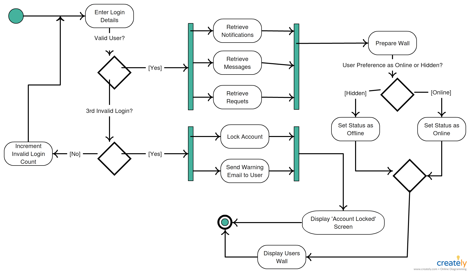 Uml Activity Diagram Login Example