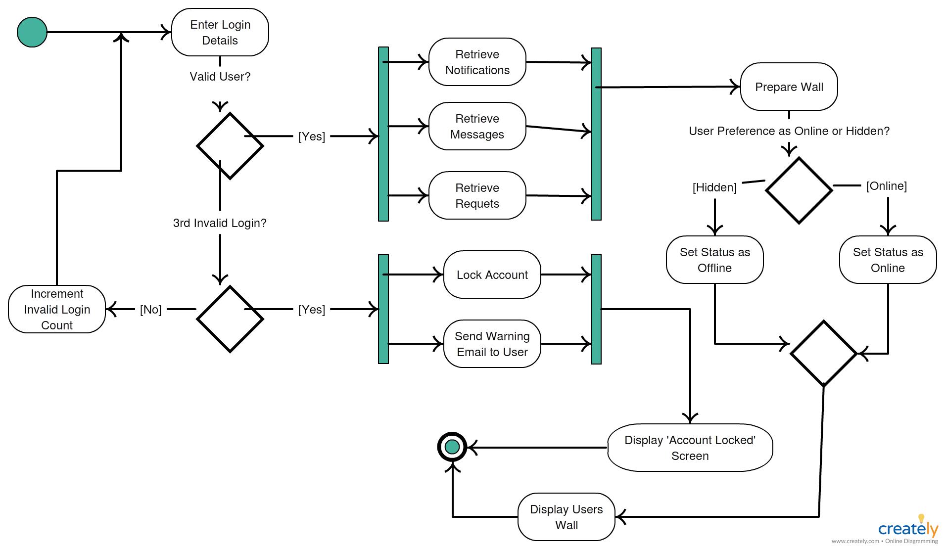decision making process flow diagram