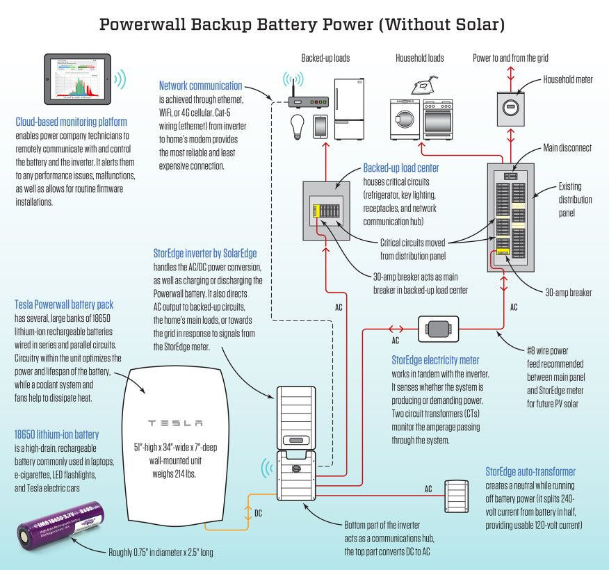 Tesla Powerwall Not Just For Solar Powerwall Tesla Powerwall Solar