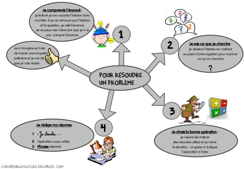 Carte Mentale Resolution De Pbpdf 2 Education Carte Mentale