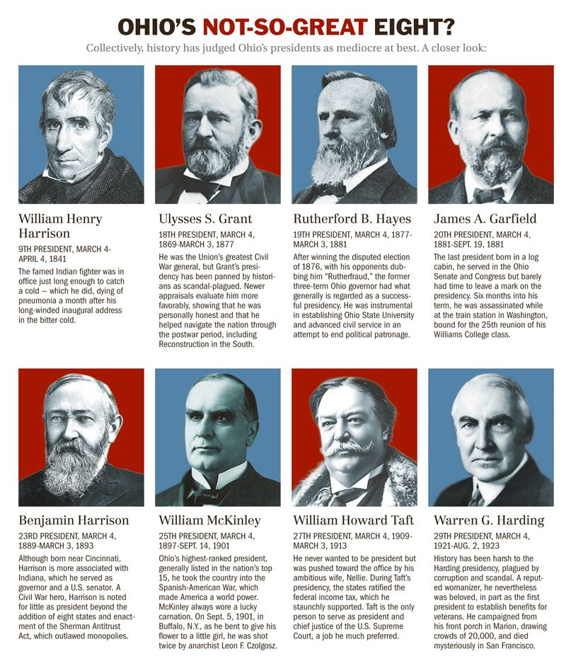 8 Great presidents hail from OHIO    | Famous Ohio People in 2019