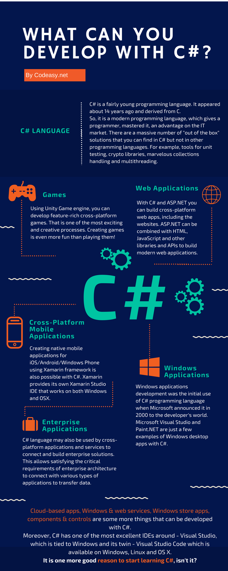 C# popularity is higher than ever  You are lucky to be at