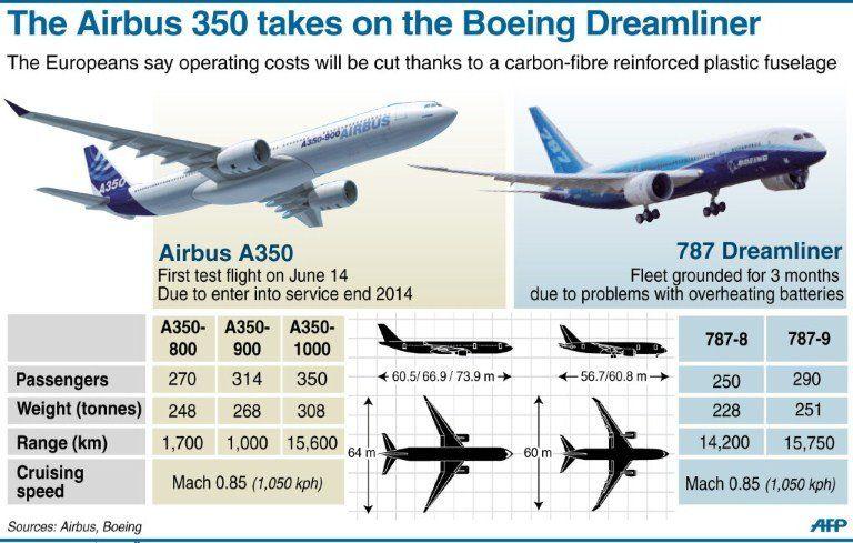 Similiar Boeing 777 Versus 787 Keywords