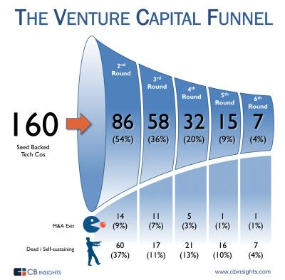 Venture capital cryptocurrency issues