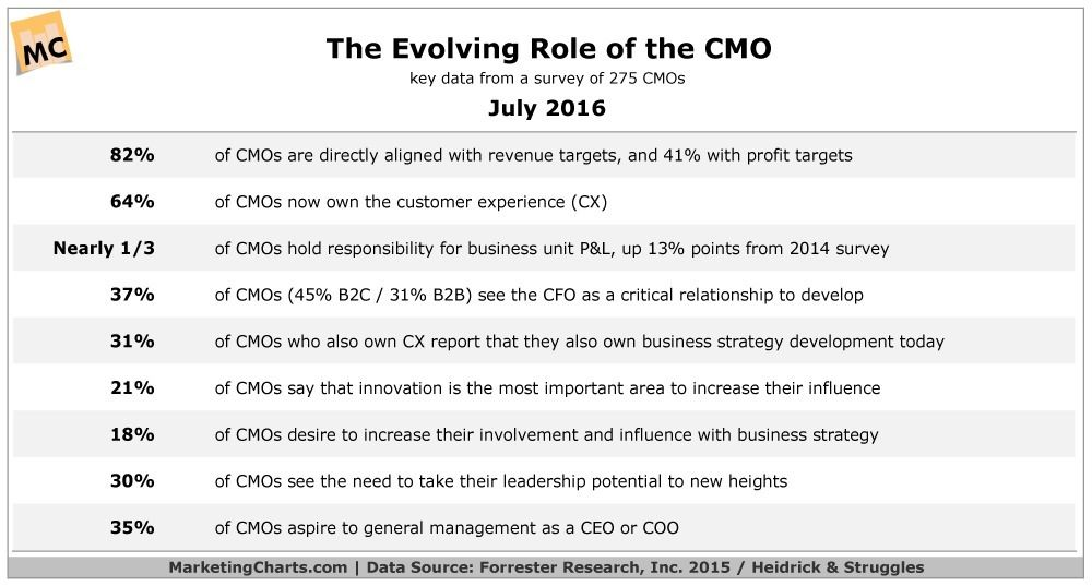 Pin by The Marketing Automation Alert on The Marketing