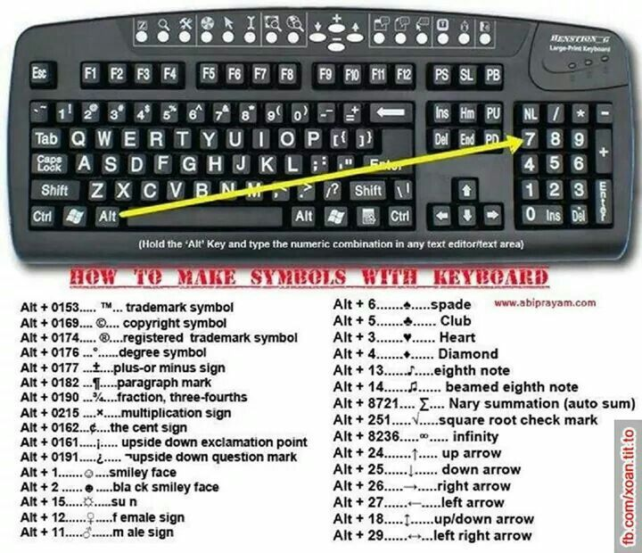 Shortcuts To Make Symbols On Your Computer Keyboard Stuff To Know