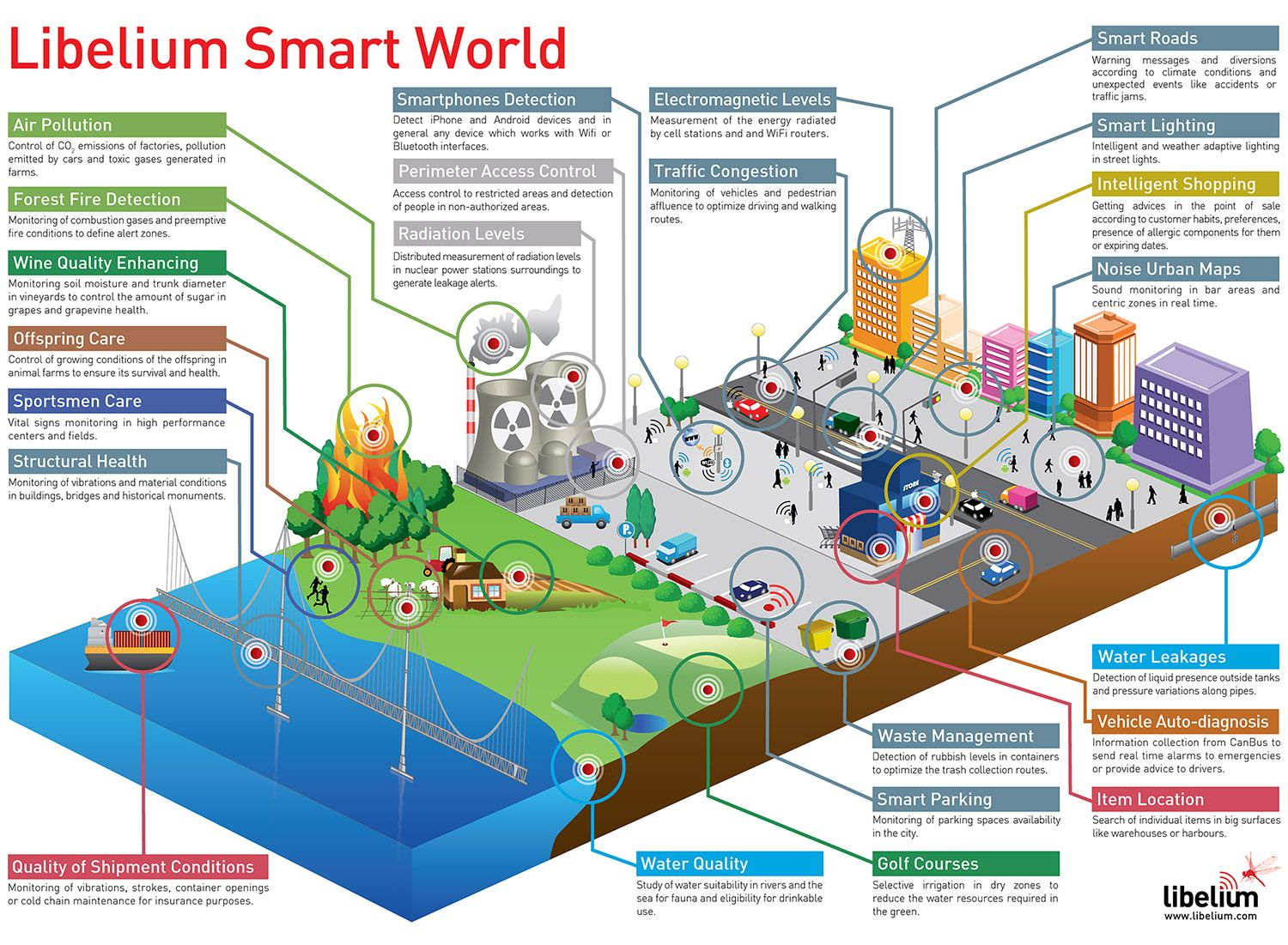 How The Internet Of Things Will Create A Smart World Infographic Smart Building Smart City Iot