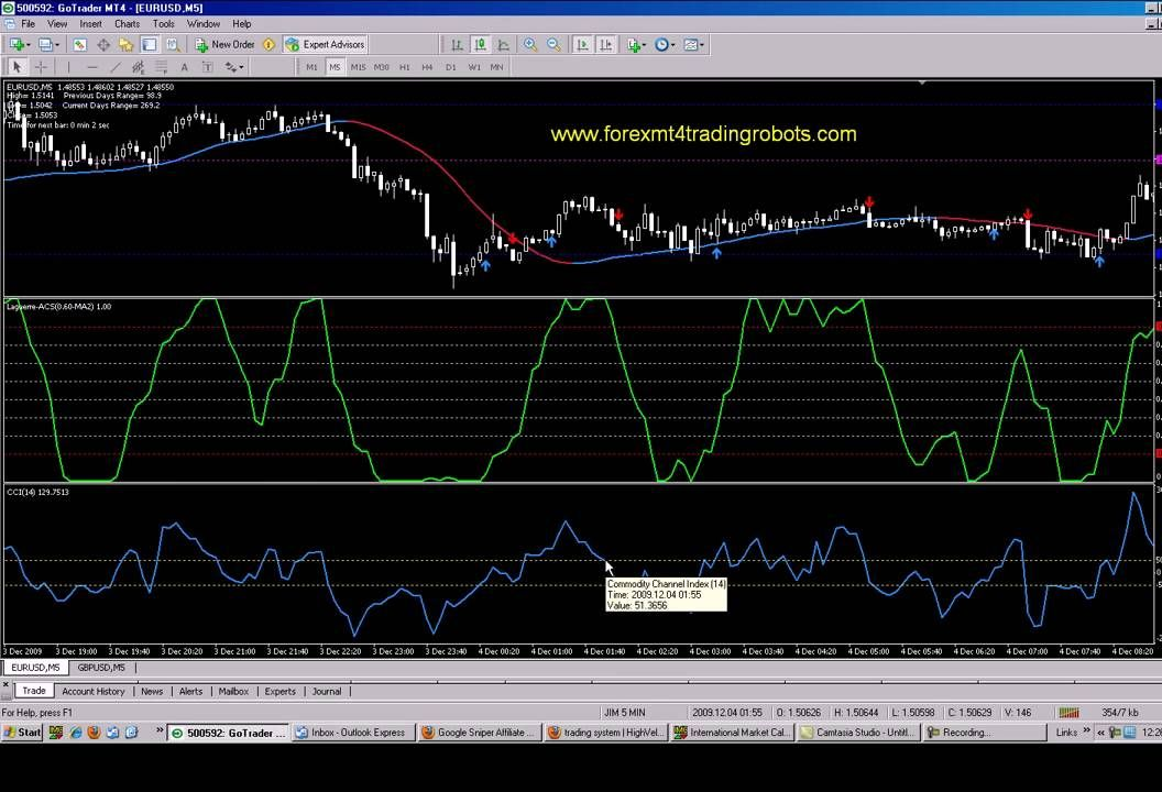 Forex Trading Cci Indicator 5 Min Chart