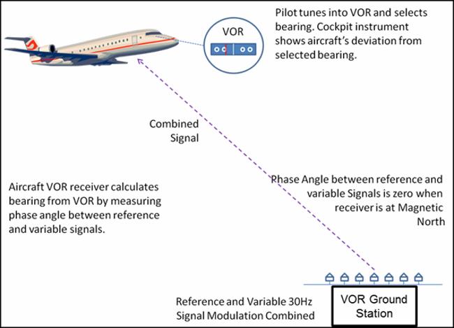 Diagram Of How A Vor Ground Station Works Aviation