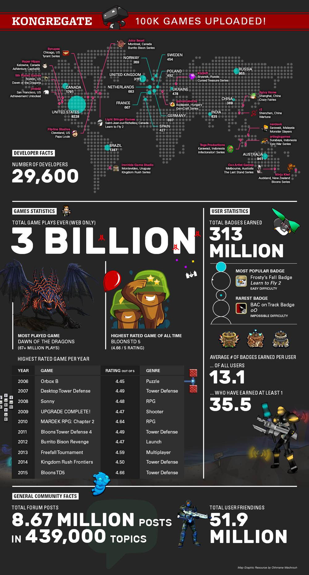 100,000 Games! Website stats, Development, Infographic