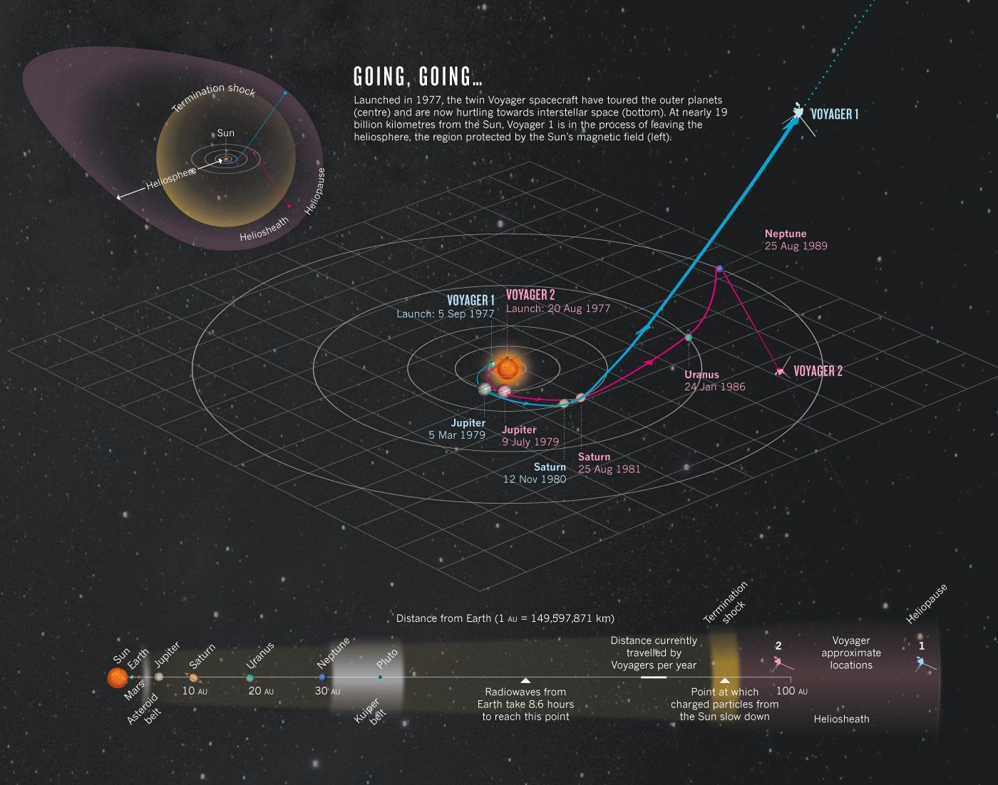 Voyager Infographic voyager 1 and 2 Solar system