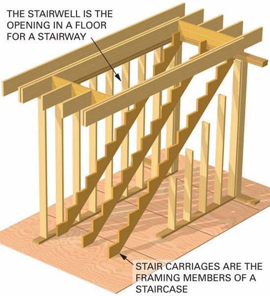 Build Wood Deck Stairs And Landing: Stairs Open Riser Closed Treads Landings