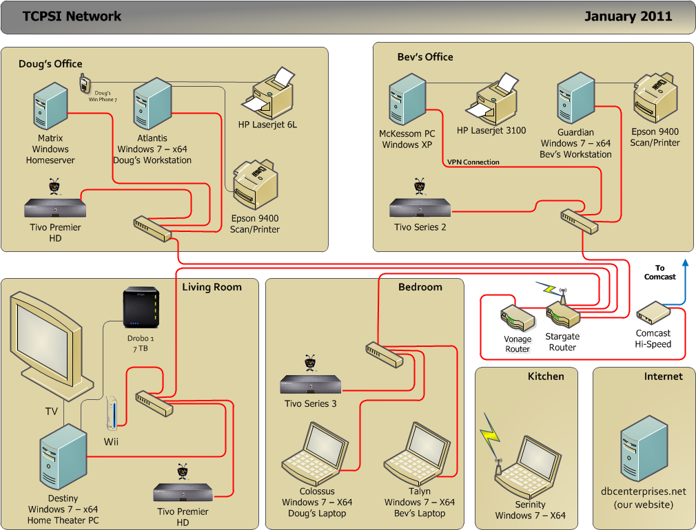 Network Confessions Of A Glamorous Home Network Design