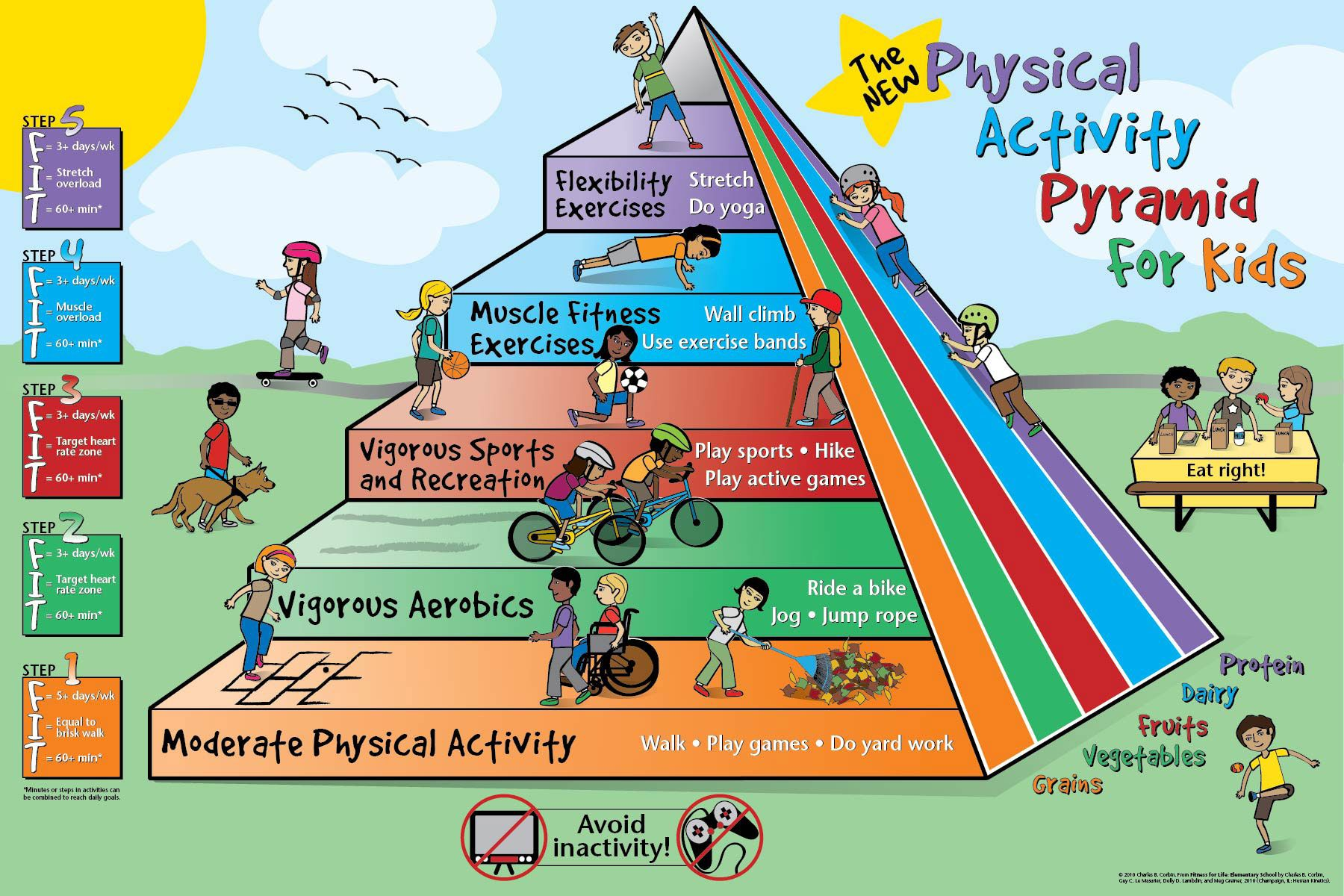 Physical Activity Pyramid for Kids http//www.foodpyramid