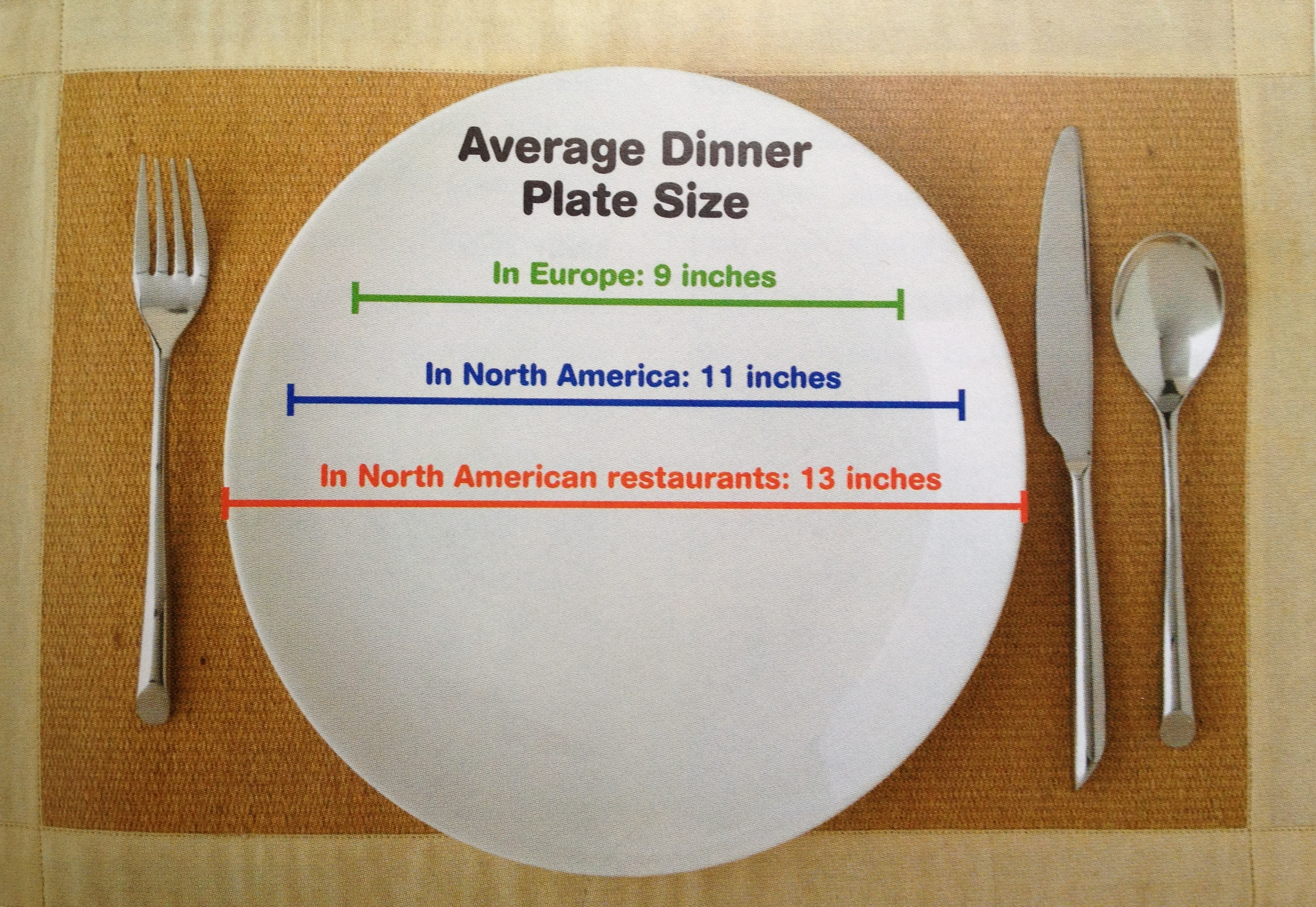 How Big Is Your Plate Source The Clean Eatingt