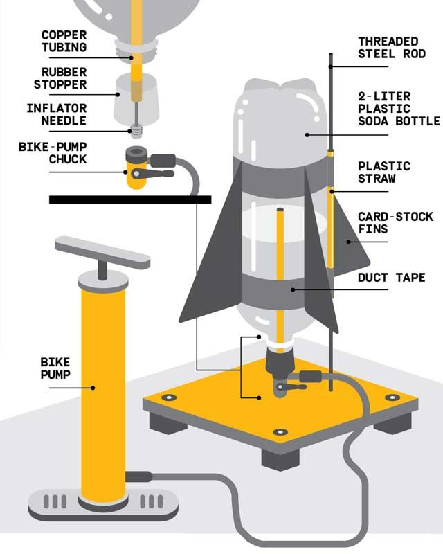 Water Bottle Rocket Science Project: Backyard Water Rocket With A Catch & Release Mechanism