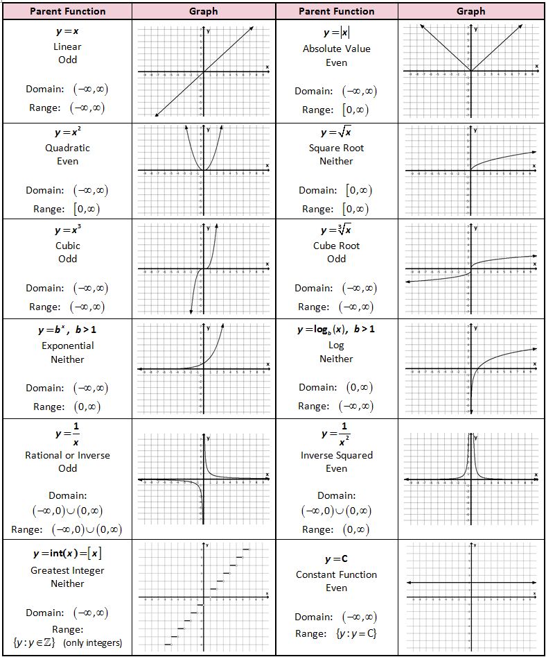 Parent functions and transformations explanations – Transformations of Graphs Worksheet