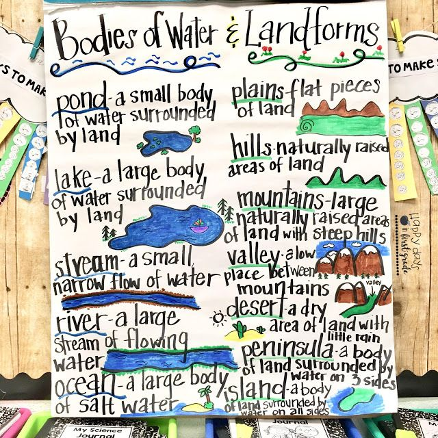 Bodies of water and landforms anchor chart from happy days in first grade also rh pinterest