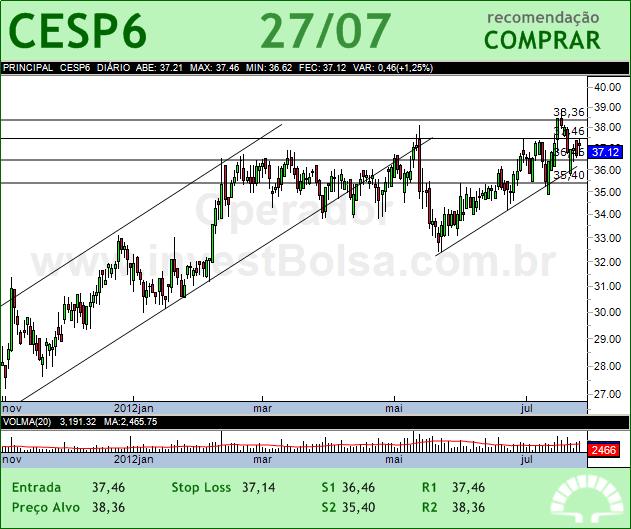 CESP - CESP6 - 27/07/2012 #CESP6 #analises #bovespa