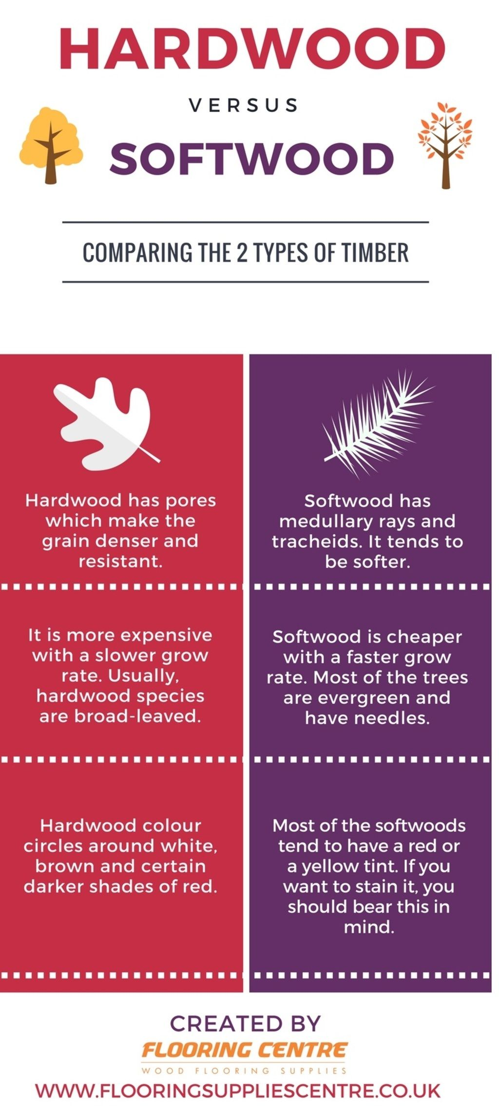 Differences Between Softwood And Hardwood Trees Flooring Centre Softwood Hardwood Types Of Timber
