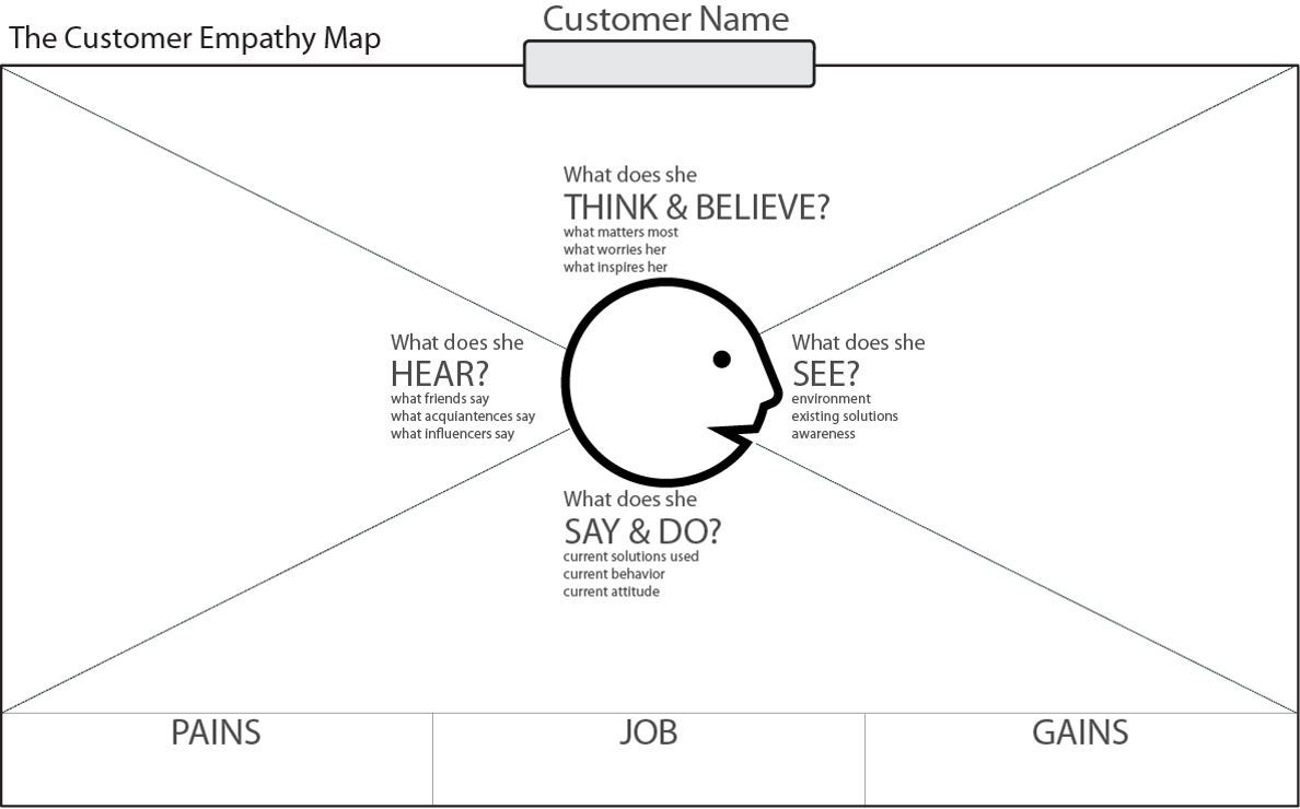 Startups Customer Empathy Map Startuplife Advice For Founders