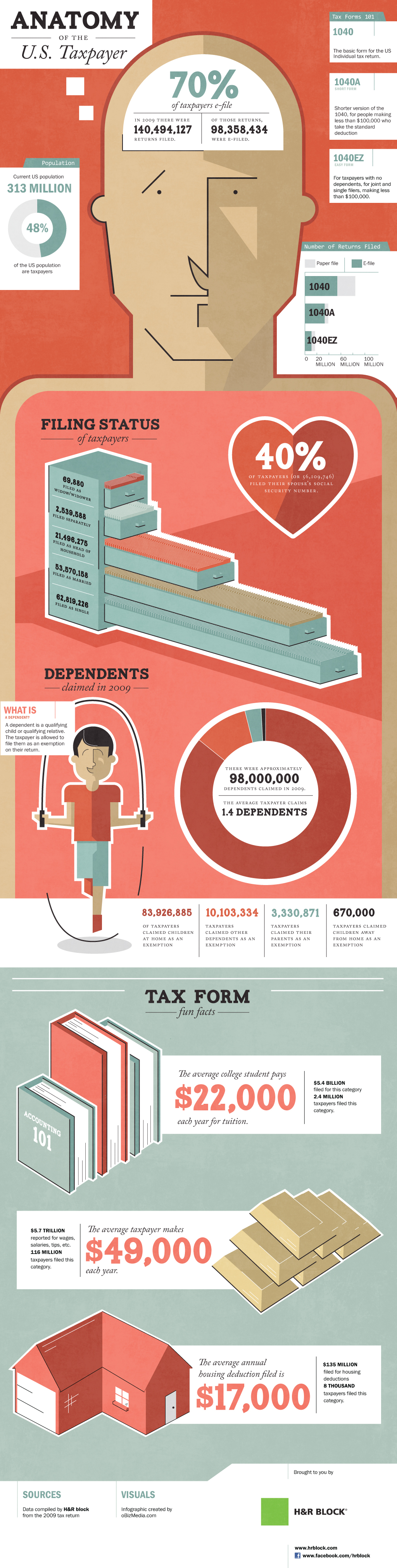 INFOGRAPHIC: Anatomy Of The Average American Taxpayer ...