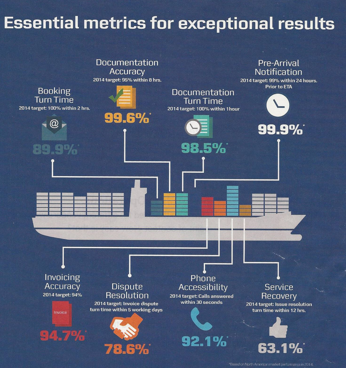 Maersk Line Shipping Performance Statistics Kpi