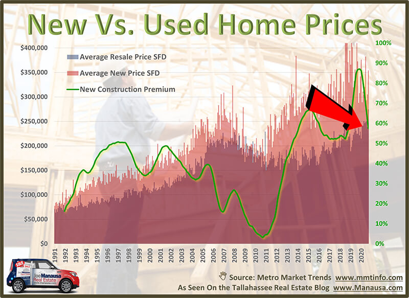 The Truth About The Housing Bubble Of 2021 New Construction Home Selling Tips Selling House