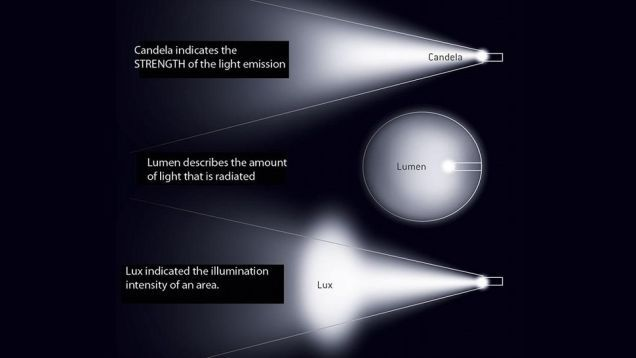 Lumens and Lux: Light Words Explained in a Single Image
