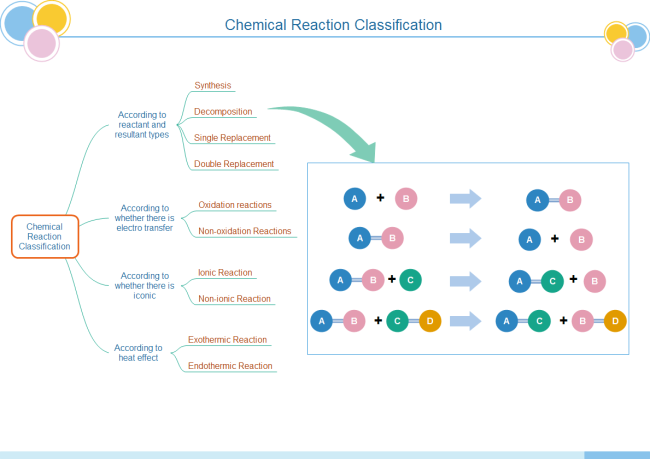 Chemical Reaction Tree Chart Editable Chemical Reaction Tree
