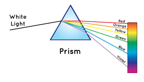 A Prism Separates White Light Into The Colors Of Rainbow