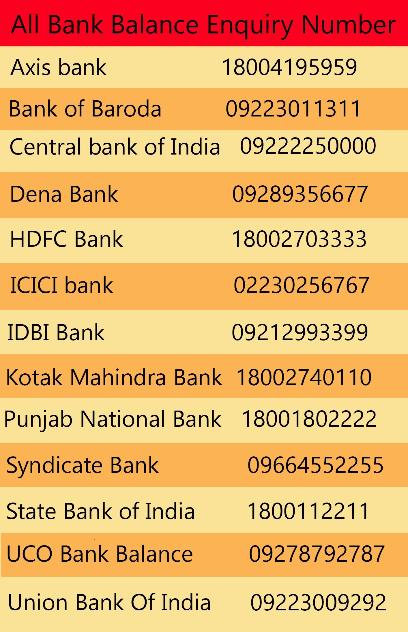 bank of baroda balance enquiry number toll free