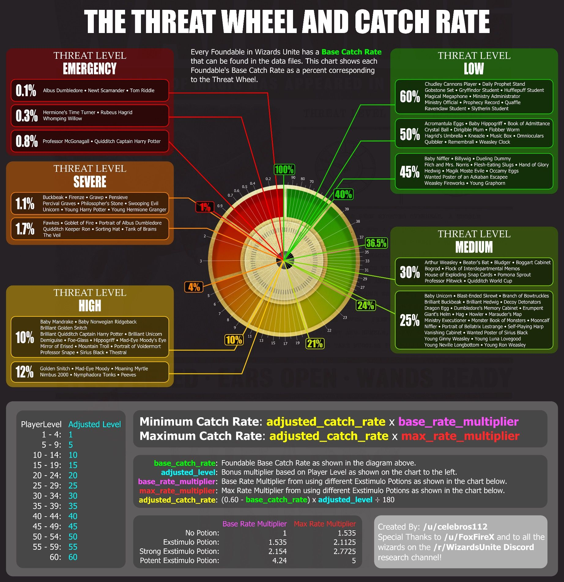The Threat Wheel And Catch Rate Harry Potter Wizard Harry Potter Fantastic Beasts Threat