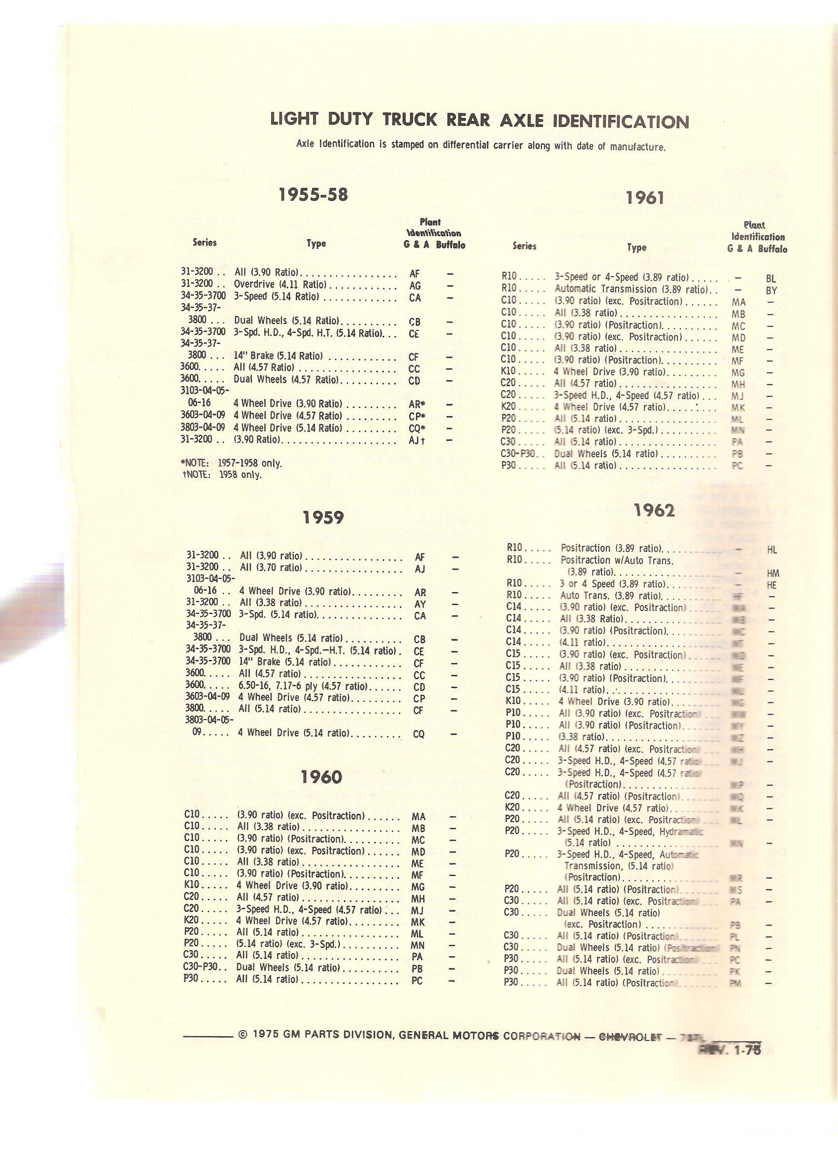 19601966 ChevyGMC Pickup Truck Specs & EngineTransAxle ID's  The 1947  Present Chevrolet