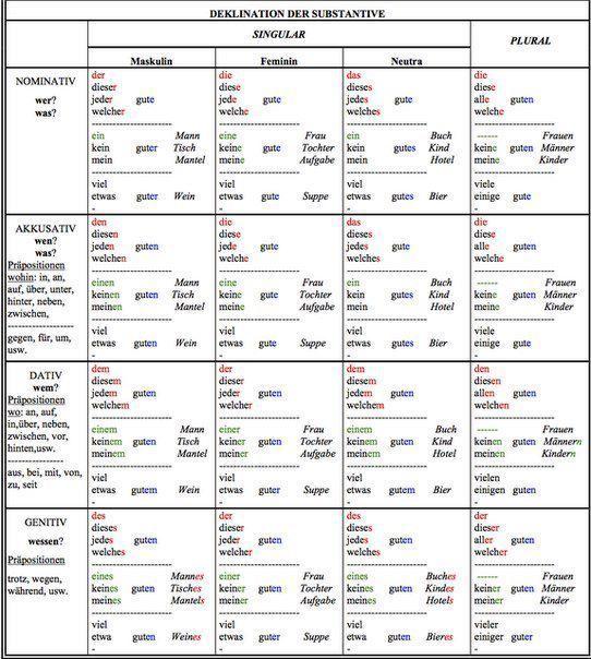 Noch Eine Tabelle Mit Der Deklination Der Adjektive Daz Kasus