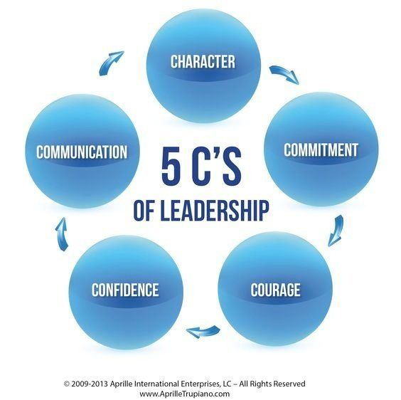 Good Communication Skills Quotes: 5 C's Of Leadership #leadership #character #communication