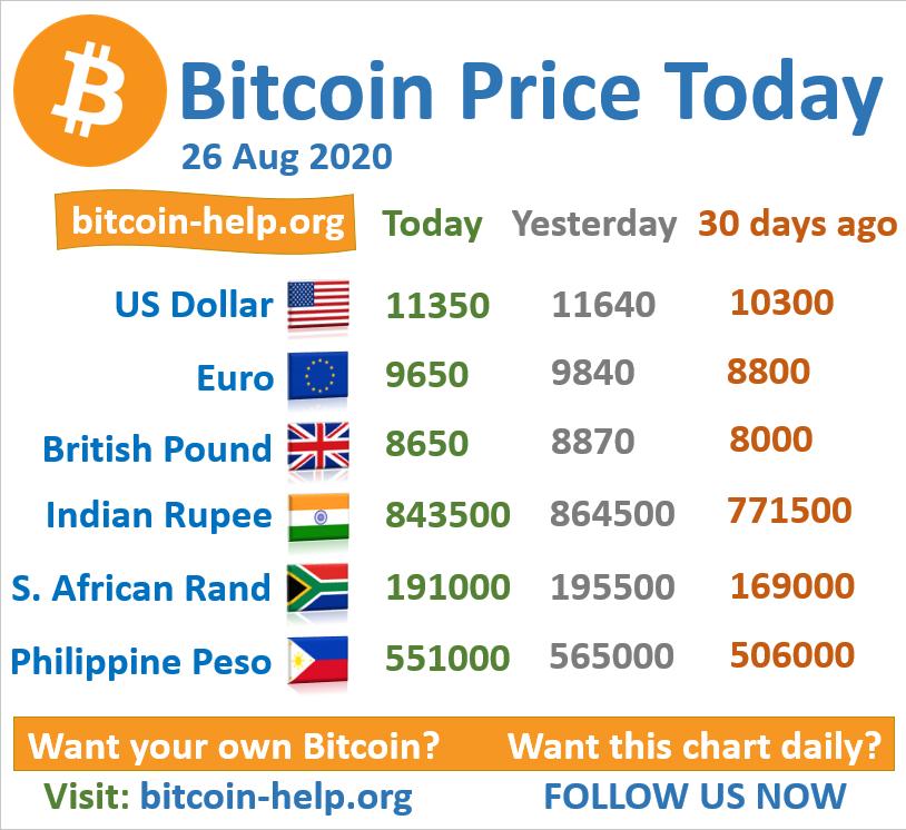 surat bitcoin trading