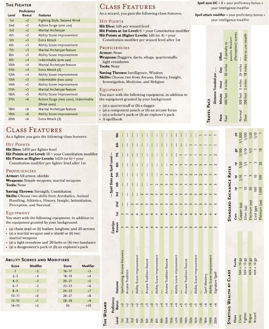photograph regarding Printable Dm Screen identify Dnd 5e Cheat Sheet Pdf