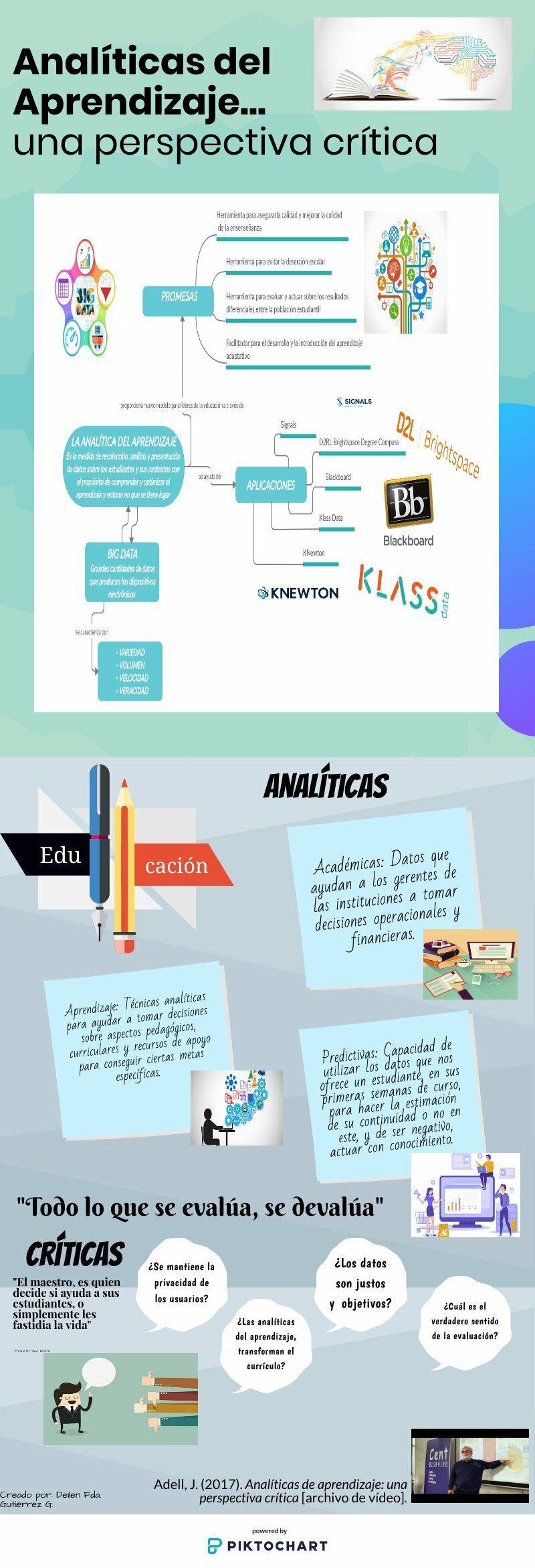 Analíticas Del Aprendizaje Aprendizaje Tecnología Educativa Instituciones Educativas
