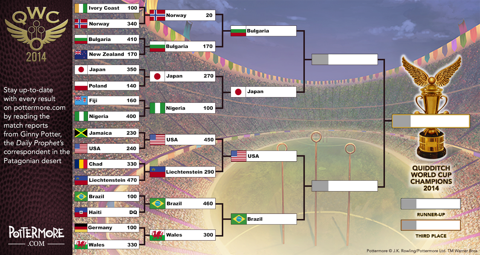 Pottermore Insider: The 2014 Quidditch World Cup: Route to the Final