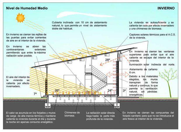 Casa Ramat En Chiva Valencia Realizada Por Luis De Garrido Esquema Invierno Escuela Tecnica Cubiertas Inclinadas Bioclimatico