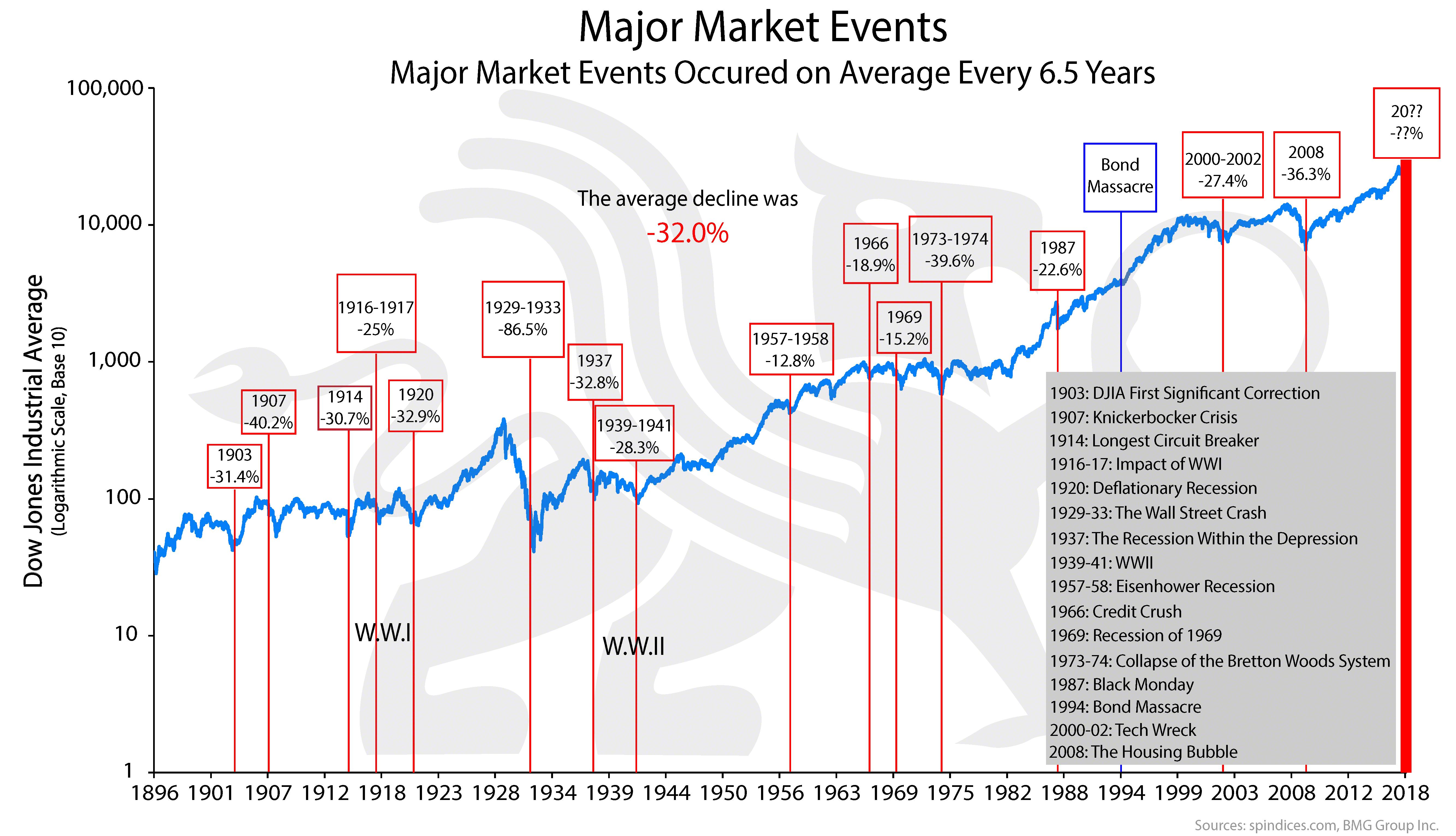 Major Market Events Bullionbuzz Chart Of The Week Event Marketing Chart Marketing