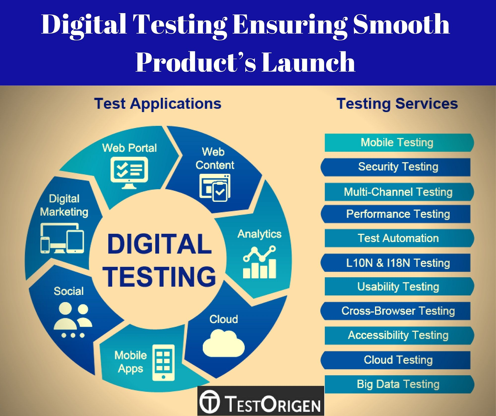 Digital Testing Digital Systems Testing And Testable Design Digital Troubleshooting And Testing Digital T Testing Techniques System Testing Software Testing