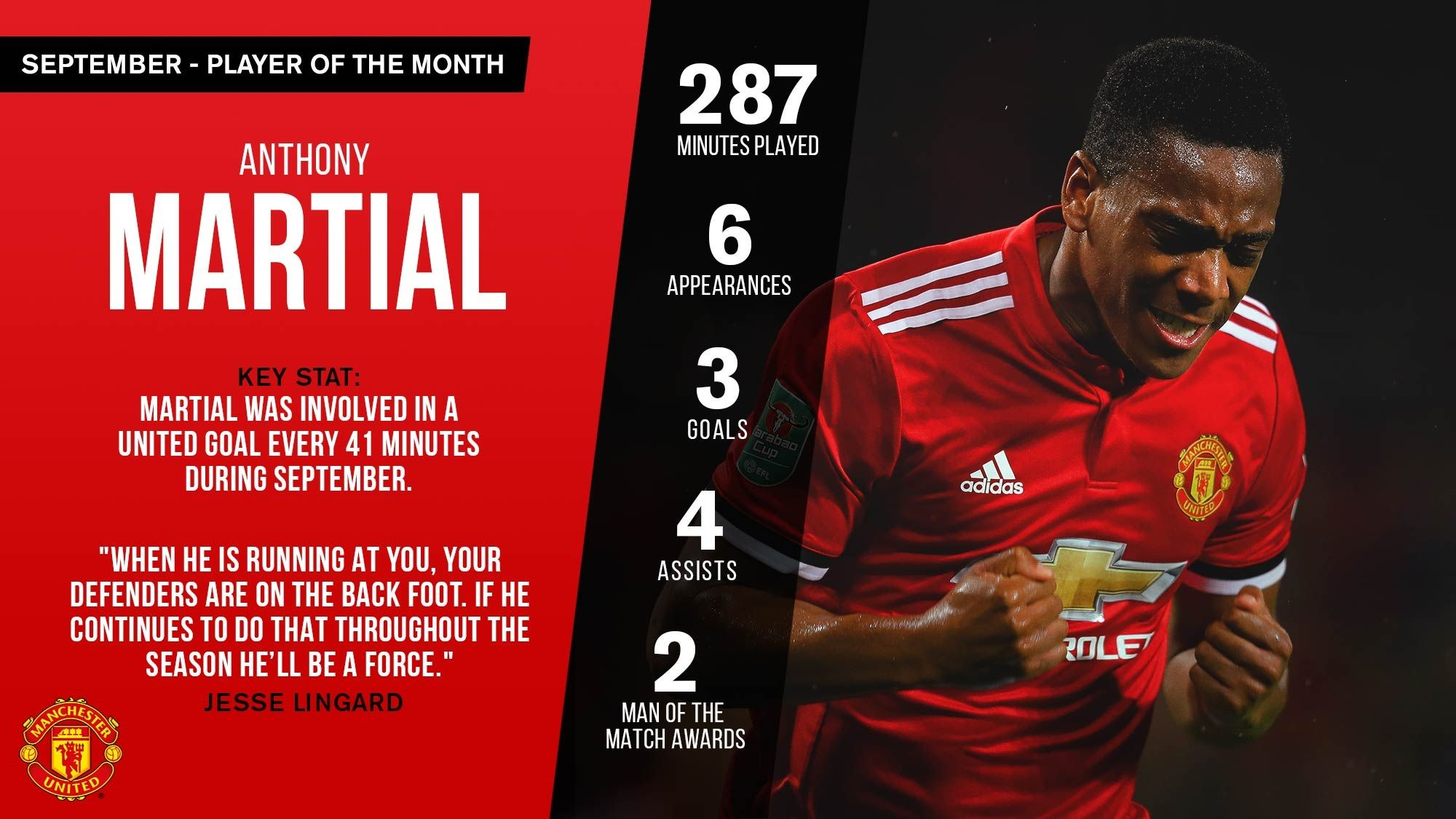 Martial Is September Man Utd News Anthony Martial Manchester United Players