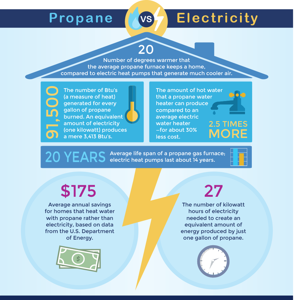 Propane Vs Electricity On Demand Water Heater Propane Gas Water Heater