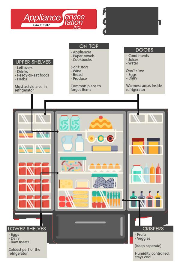 French Door Refrigerator Organization Guide Appliance Service Refrigerator Organization Fridge French Door Pantry Door Organizer