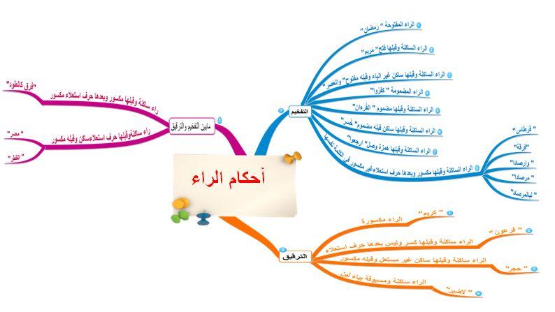 أحكام الراء تجويد القرآن الكريم Idees Pour La Maison