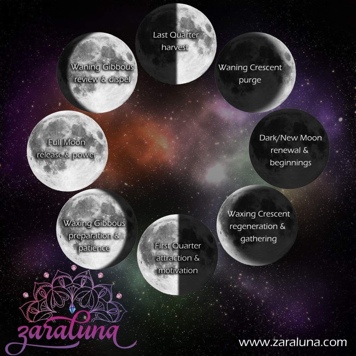 Moon Phases Crystals and Intention Setting Explained