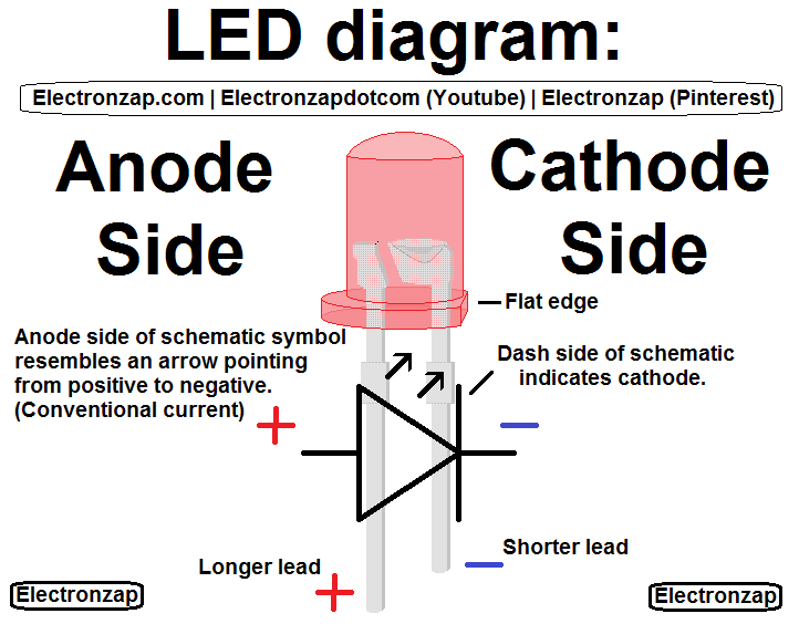 LED component illustrated diagram with schematic symbol